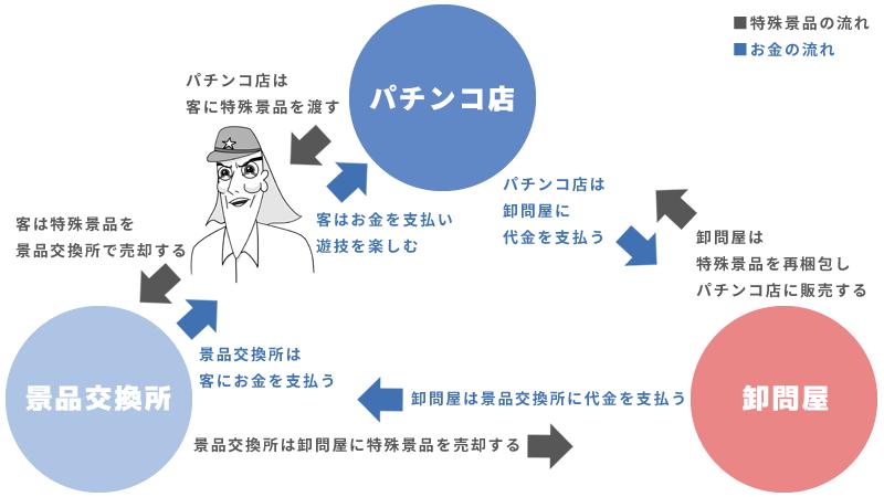 パチンコ・パチスロの三店方式について説明する図