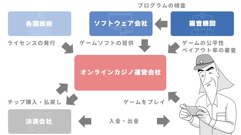 オンラインカジノの仕組みの説明図