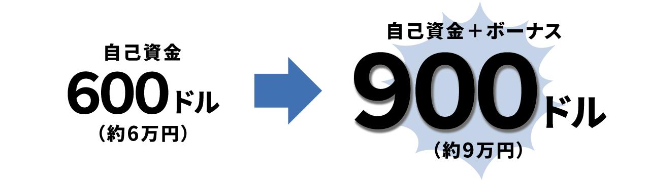 3回目入金ボーナスの解説図