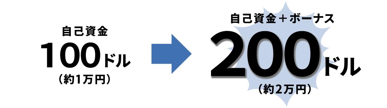4回目入金ボーナスの解説図