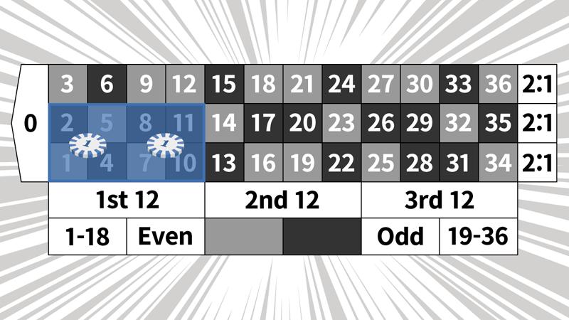 マンシュリアン法の例2ゲーム目