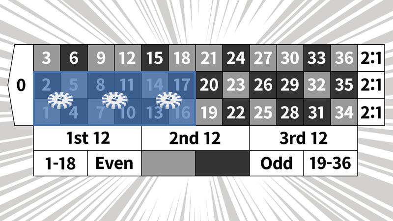 マンシュリアン法の例3ゲーム目