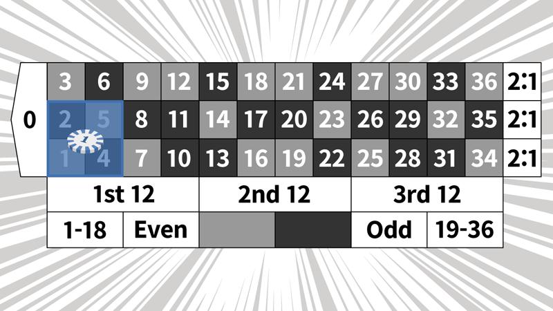 マンシュリアン法の例5ゲーム目