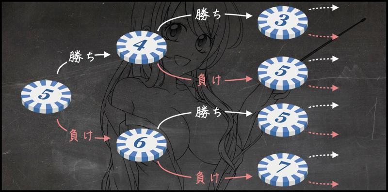 ダランベール法の解説図