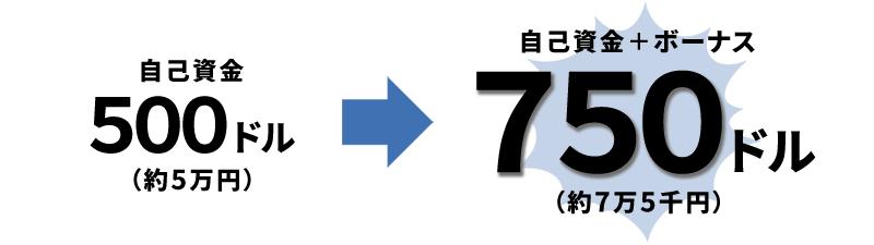 2回目入金ボーナスの解説図