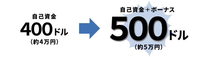 3回目入金ボーナスの詳細