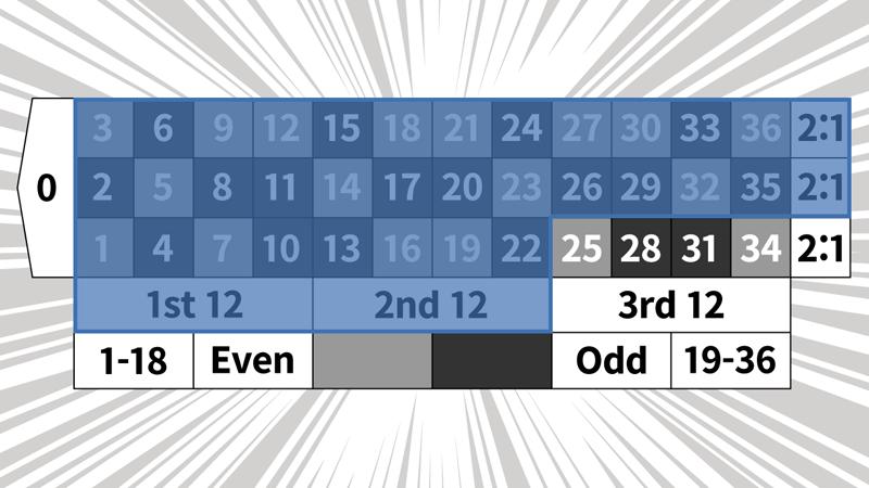 2コラム2ダズン法のベットパターン1