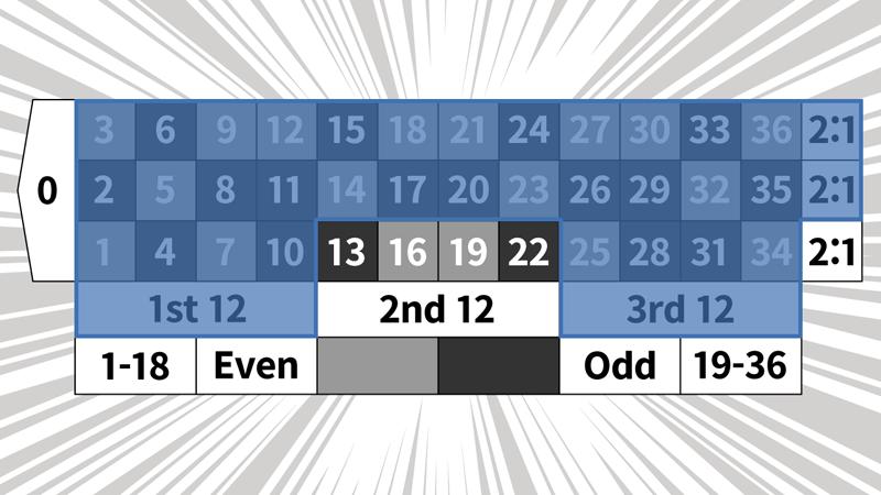2コラム2ダズン法のベットパターン3