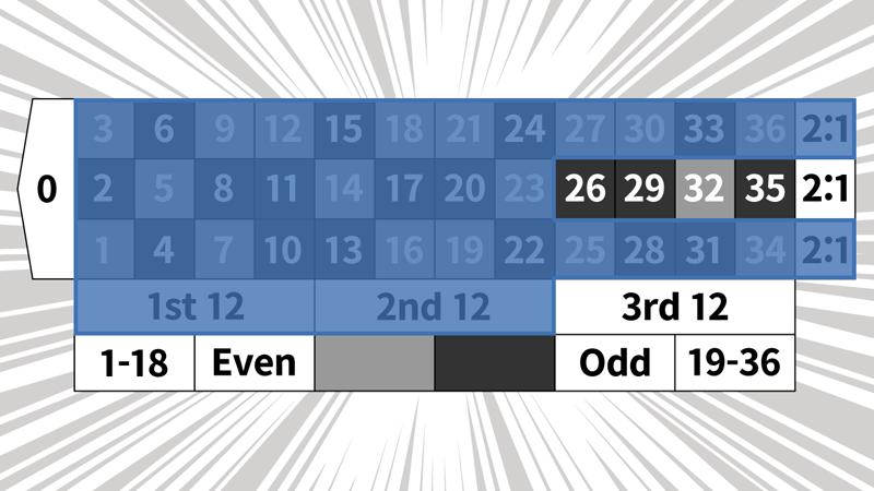 2コラム2ダズン法のベットパターン4
