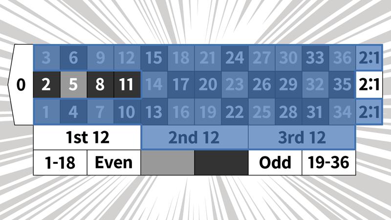 2コラム2ダズン法のベットパターン5