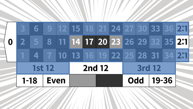 2コラム2ダズン法のベットパターン6