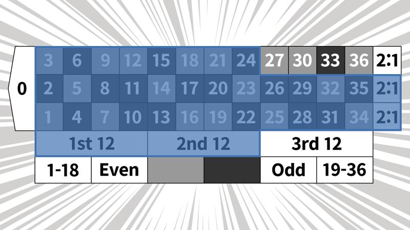 2コラム2ダズン法のベットパターン7